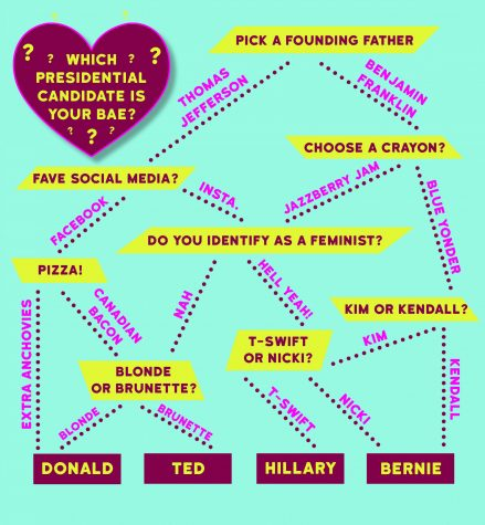Which presidential candidate is your bae?