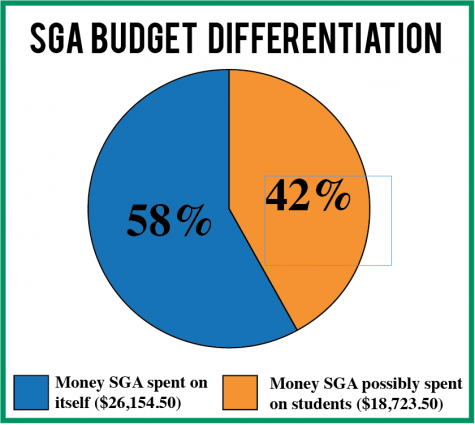 Is SGA mismanaging its student-funded budget?