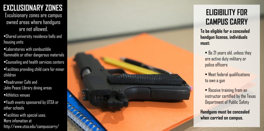 "Senate Bill 11 allows persons eligible under state law to ""concealed carry"" a handgun. Persons carrying a handgun must store the fire arm in a backpack or wear it so it's outline is invisible."