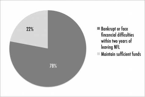 NFL's business ethics leave players in bad positions