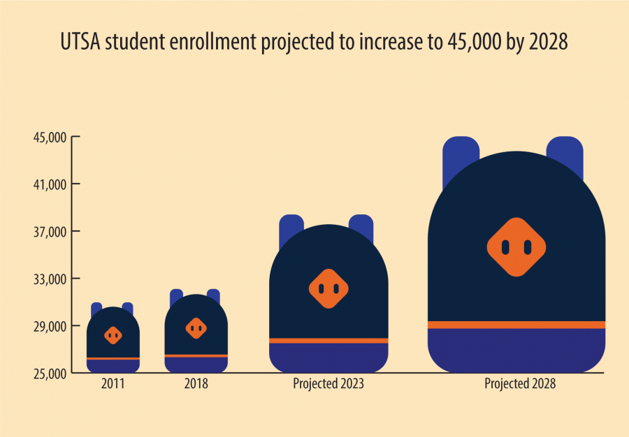 UTSA+student+enrollment+projected+to+increase+to+45%2C000+by+2028