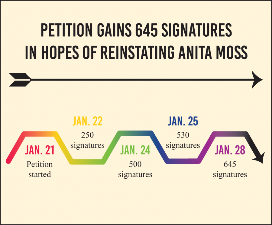 Graphic+showing+progression+of+petition+signatures.+Graphic+by+Kat+Joseph%2FThe+Paisano