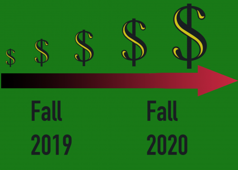 Student fee increases proposed for Fall 2020
