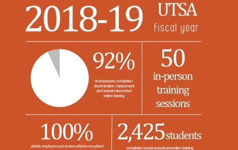 Title IX Annual Report
