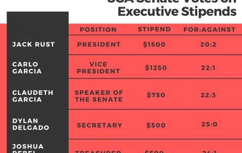 Student senators approve executive stipends