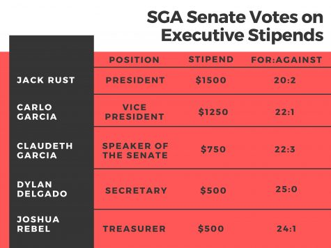 SGA Election Guide