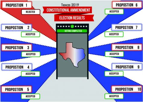 Texas passes nine constitutional amendments