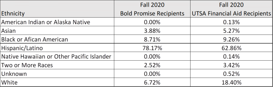 The racial/ethnic demographic breakdown of Bold Promise and financial aid recipients in Fall 2020.