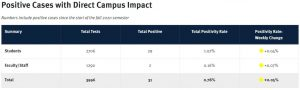 A screenshot of the summary of all COVID-19 testing at UTSA on the university's COVID-19 dashboard. This information is from Oct. 15.